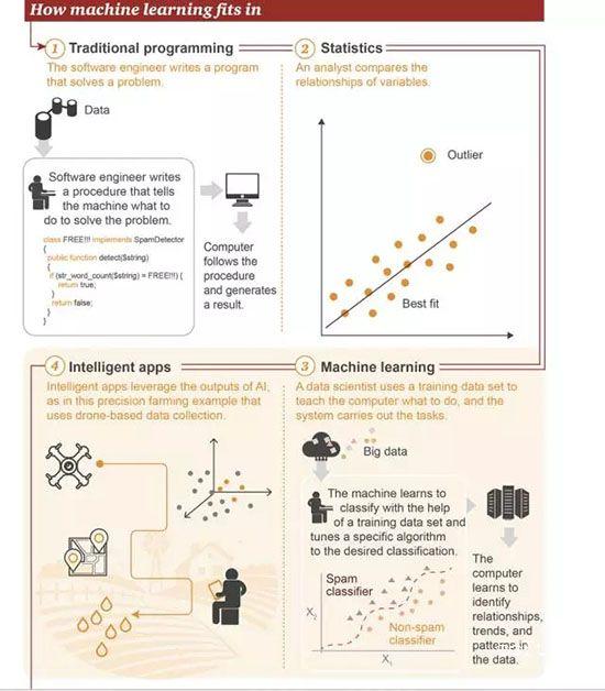 机器学习的工作方式