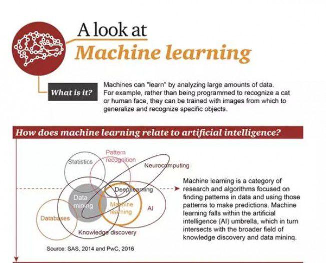 机器学习概览