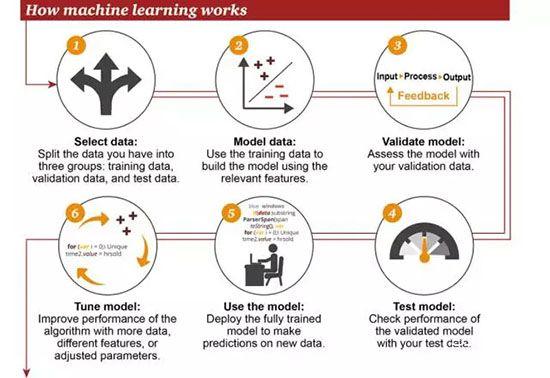 机器学习和人工智能的关系