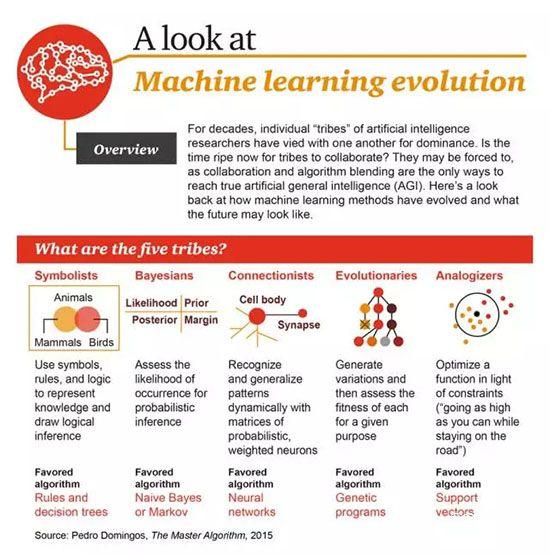 机器学习的演化