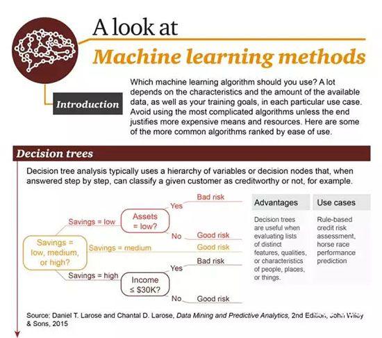 机器学习的算法