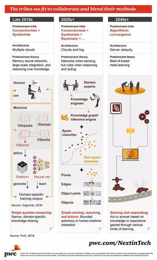 机器学习演化
