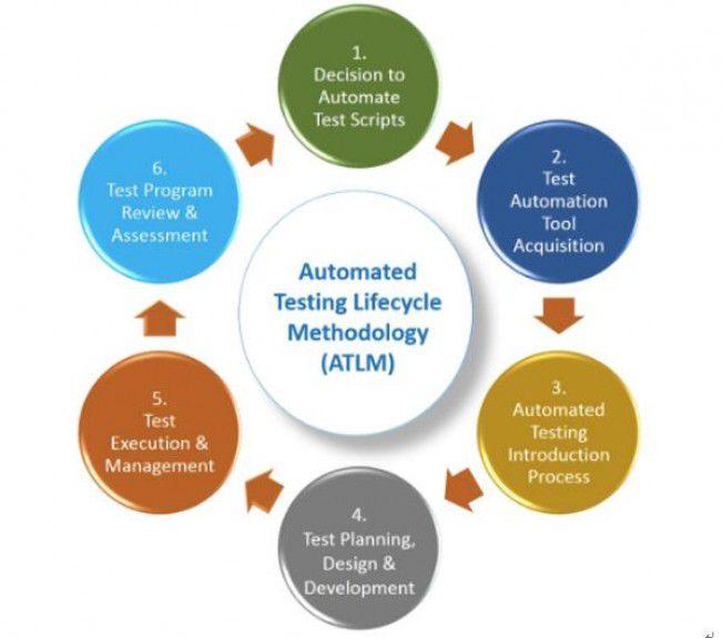 自动化测试