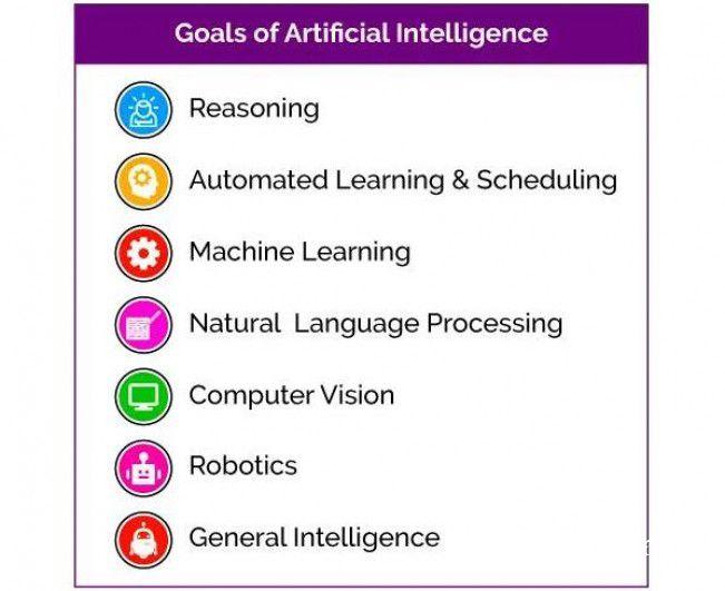 人工智能的目标