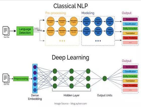 传统 NLP 和深度学习 NLP 的区别