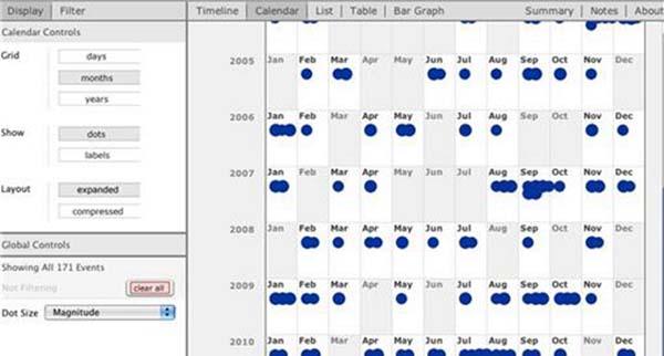22个免费的数据可视化和分析工具推荐