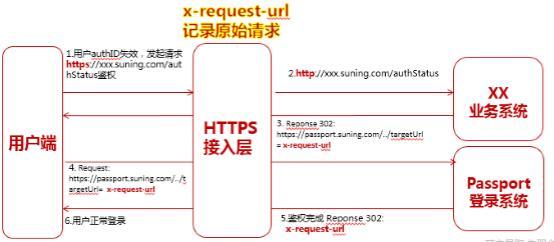 如何做到兼顾安全与性能?电商网站HTTPS优化探索与实践