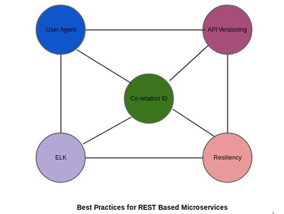 五项最佳实践助您玩转基于REST型微服务架构