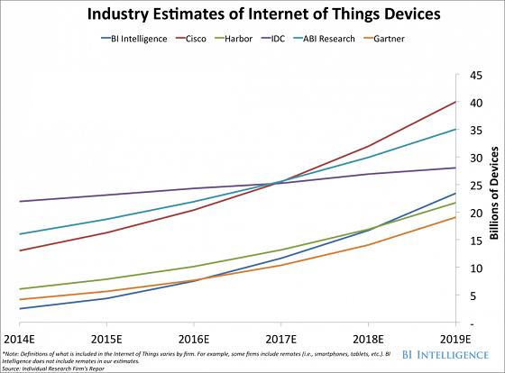 2018年及以后的物联网商业趋势