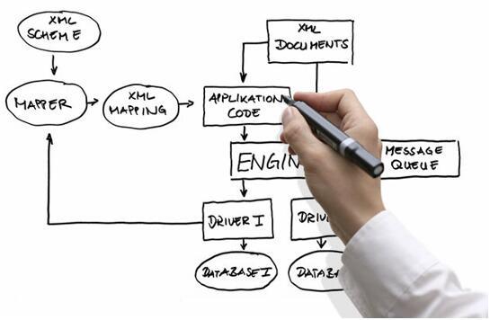 如何为你的微服务选择数据库方案?