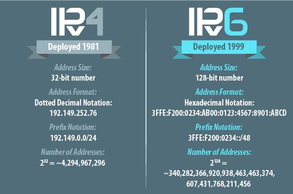 全面推进IPv6 彻底改变网络生活