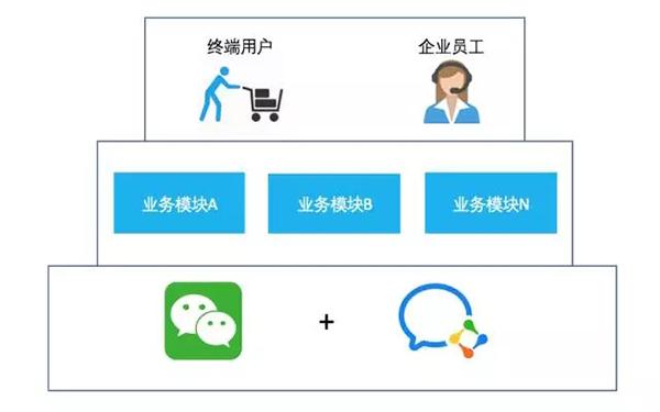 公众号+企业微信联合平台