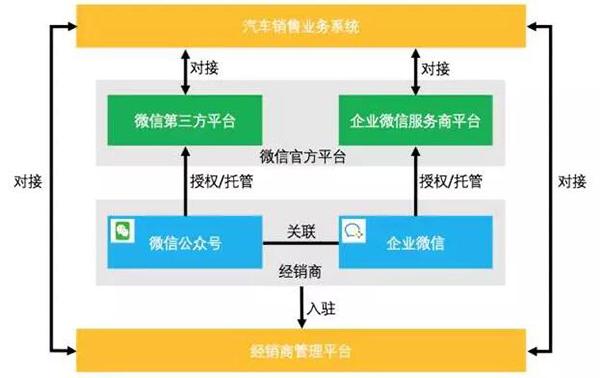 微信行业级解决方案平台(以汽车销售为例)