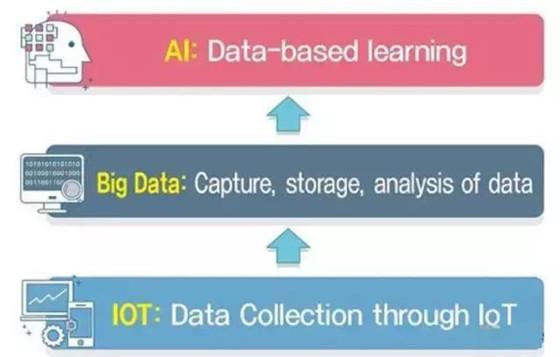 5. 大数据和AI