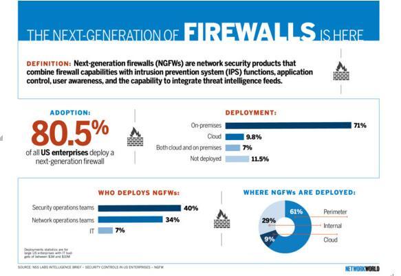 部署下一代防火墙时应当考虑哪些因素?