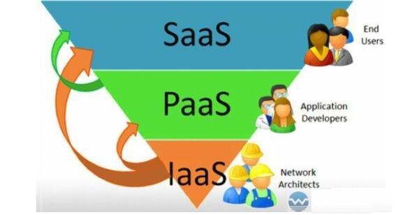 云计算的IaaS、PaaS和SaaS