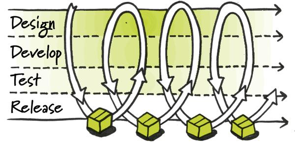 图0:持续集成是什么?