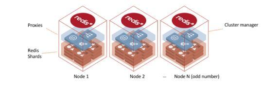 如何利用6个EC2节点实现1毫秒延迟下的1000万OPS