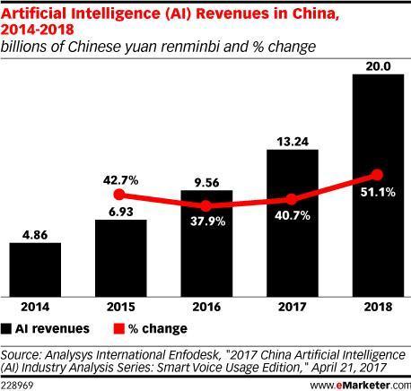 人工智能将在2018年刷新这五大行业