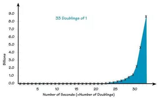 X坐标轴:秒数(=倍增次数),Y坐标轴:百万