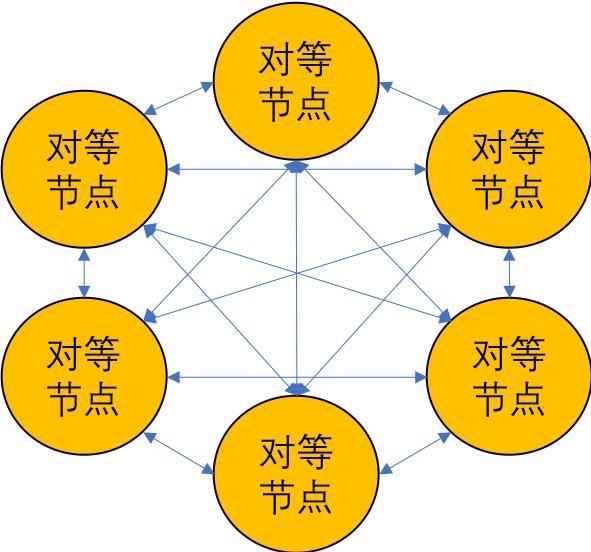 区块链共识机制分析——论PoW,PoS,DPos和DAG的优缺点