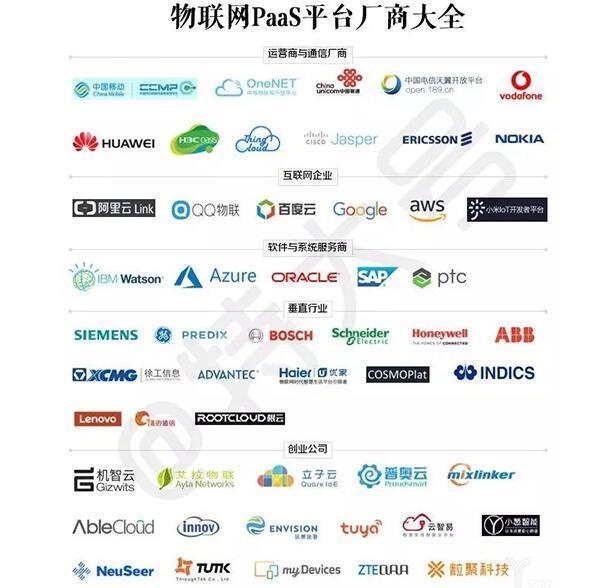 物联网PaaS平台大盘点