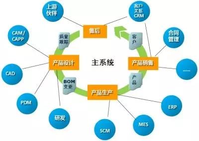 企业应用集成(EAI)