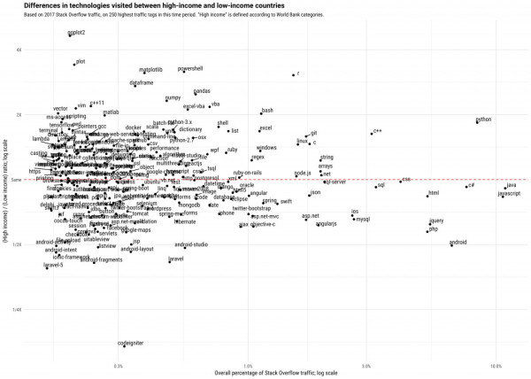 StackOverflow 调查:富裕国家流行 Python 和 C 语言,低收入国家爱用 PHP