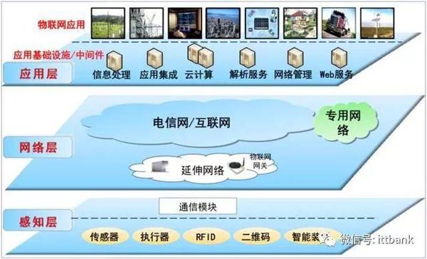 物联网网络架构
