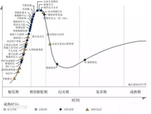 Gartner技术成熟度曲线