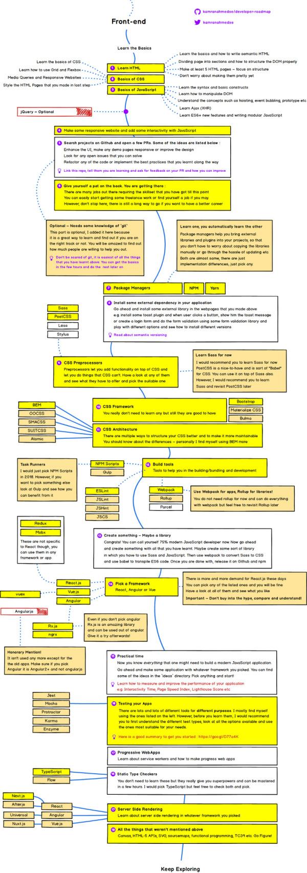 现代前端开发路线图:从零开始,一步步成为前端工程师