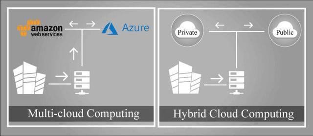 混合云和多云计算模式对企业的优势