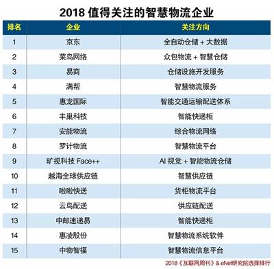 2018物联网产业分类排行,新趋势报告