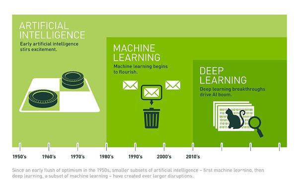 大数据挖掘机器学习人工智能的维恩图战争