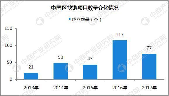 2018年中国区块链项目数据及发展趋势分析