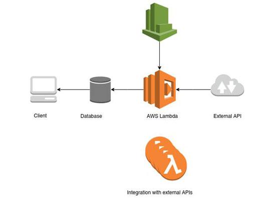 利用无服务器模式构建加密货币监控平台