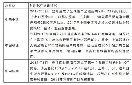 2017年三大基础电信企业NB-IOT建设工作