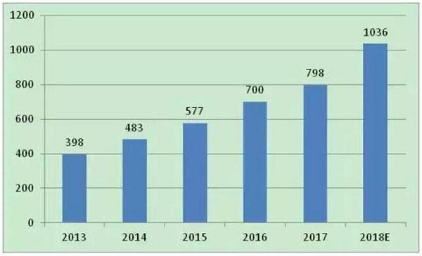 2013-2018年全球物联网市场规模及预测图