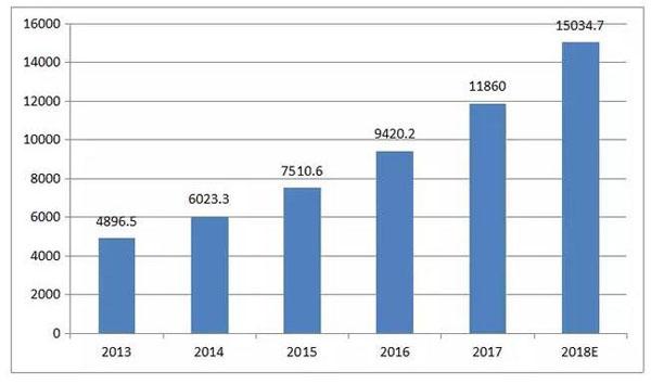 2013-2018我国物联网产业规模及预测(