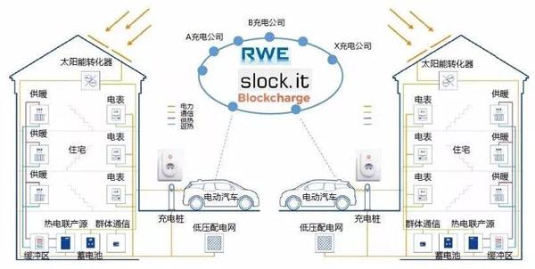 基于物链网的新型商业模式