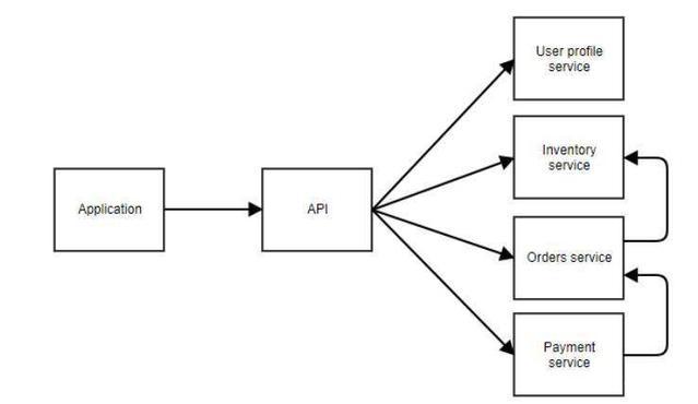 关于软件架构,你要了解的5种常用软件开发设计模式