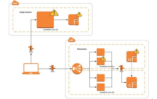如何在AWS中设计高可用性Web应用