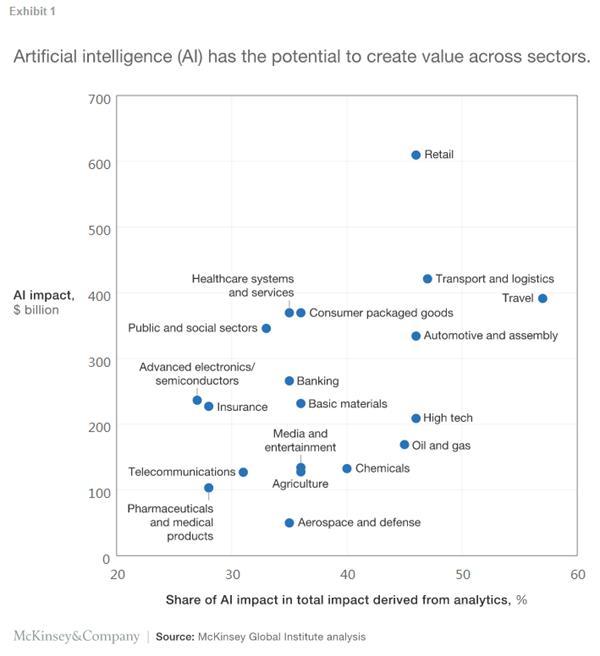 人工智能、自动化及未来的工作:需要解决的十件事