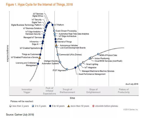 2018物联网技术成熟度曲线