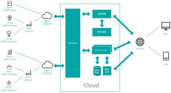 象基于IP架构的物联网组成