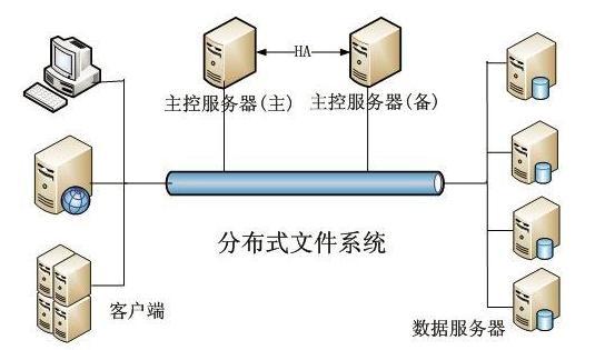 常见分布式文件系统大盘点,想了解大数据先从存储开始