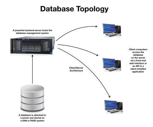 区块链和数据库 技术到底有何区别?