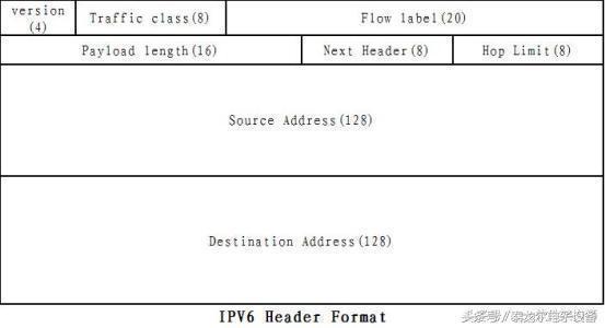 详解IPv6与IPv4之间的差别!