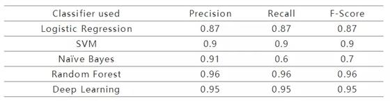用于TOR流量检测实验的深度学习和机器学习模型结果