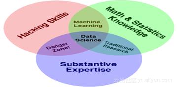 数据科学究竟是什么?